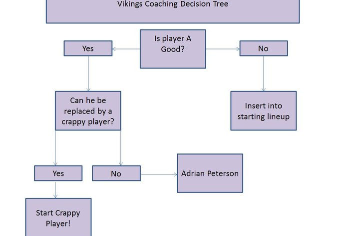 coaching_decision_tree
